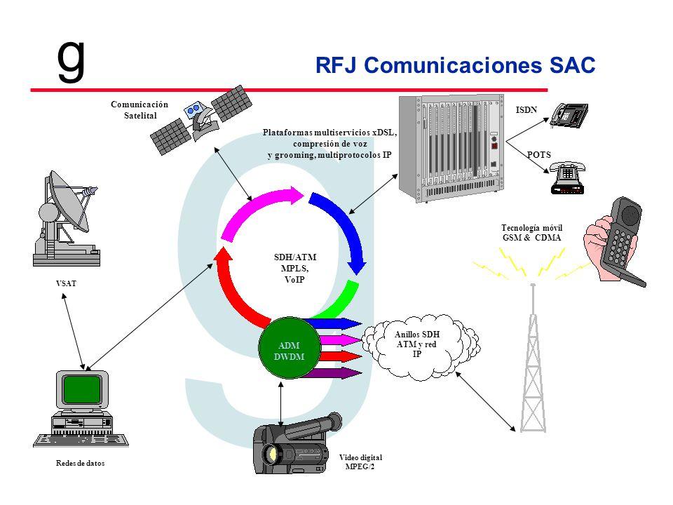 RFJ Comunicaciones SAC Tecnologia en Telecomunicaciones g g VSAT Tecnología móvil GSM & CDMA SDH/ATM MPLS, VoIP Redes de datos ADM DWDM Video digital MPEG/2 Anillos SDH ATM y red IP Plataformas multiservicios xDSL, compresión de voz y grooming, multiprotocolos IP Comunicación Satelital ISDN POTS