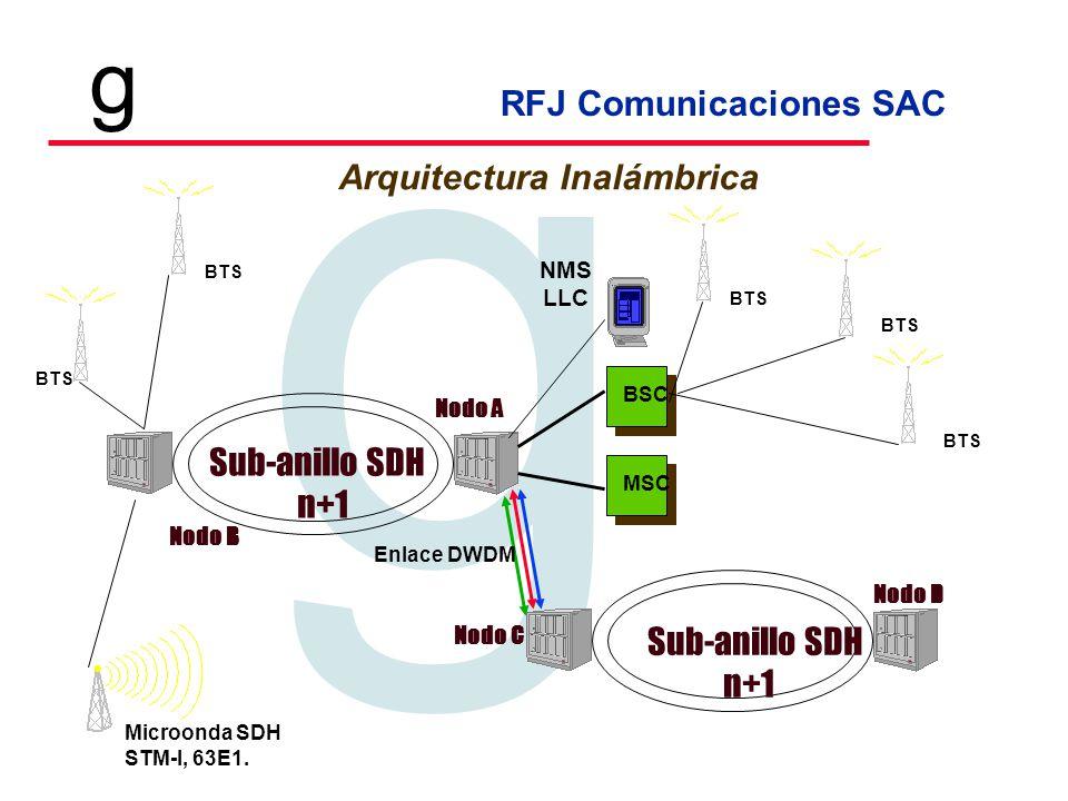RFJ Comunicaciones SAC Tecnologia en Telecomunicaciones g g Sub-anillo SDH microondas STM/1 Población A Población B Anillo SDH STM/16 - DWDM Enlace laser 3 km, 155 Mb/s Backbone metropolitano Red de Transporte Red de microondas SDH / PDH Enlaces laser 155 Mb/s Backbone de fibra óptica SDH/ATM Anillos de fibra óptica SDH/ATM SoftSwitch Nueva tecnología de Conmutación IP, voz