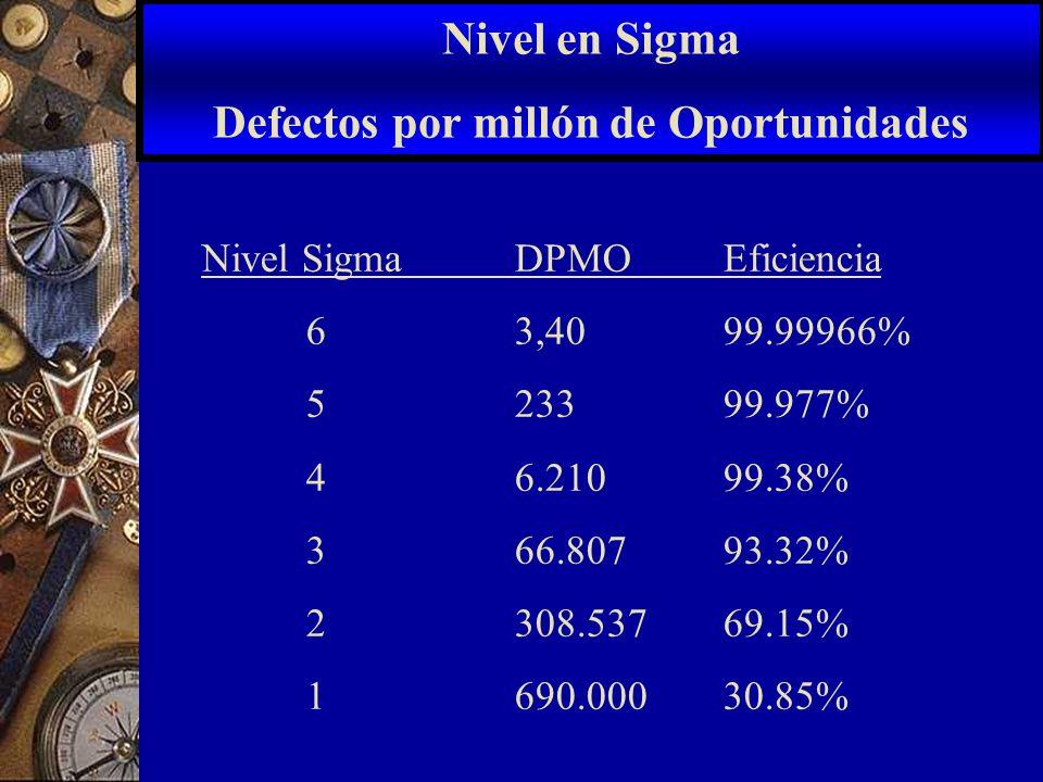 Nivel SigmaDPMOEficiencia 6 3,4099.99966% 5 23399.977% 4 6.210 99.38% 3 66.807 93.32% 2 308.53769.15% 1 690.000 30.85% Nivel en Sigma Defectos por mil
