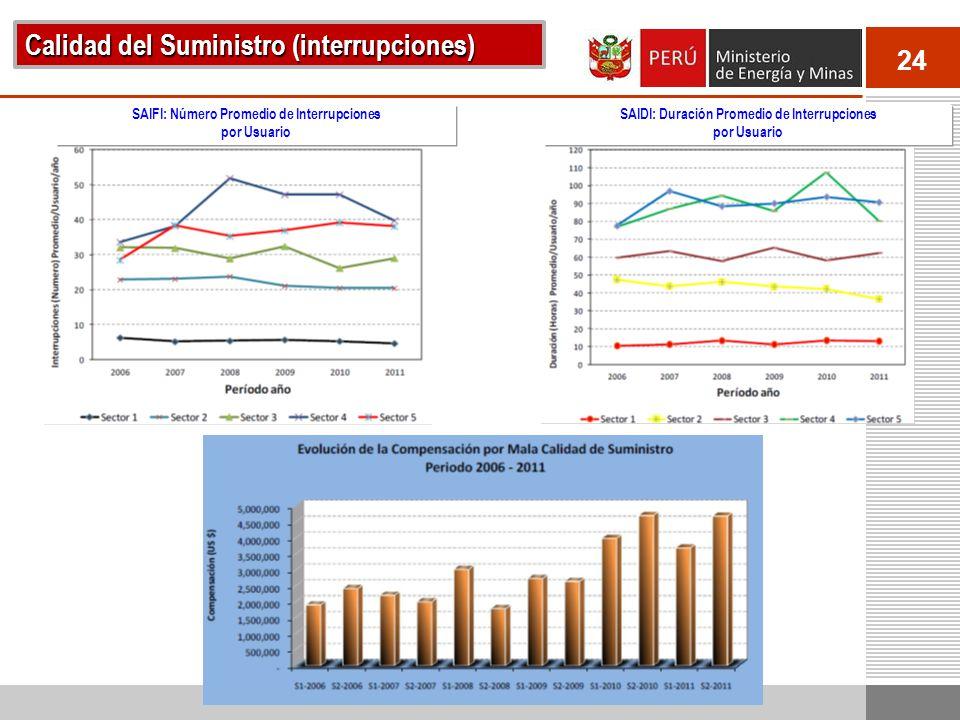 24 Calidad del Suministro (interrupciones) SAIFI: Número Promedio de Interrupciones por Usuario SAIDI: Duración Promedio de Interrupciones por Usuario
