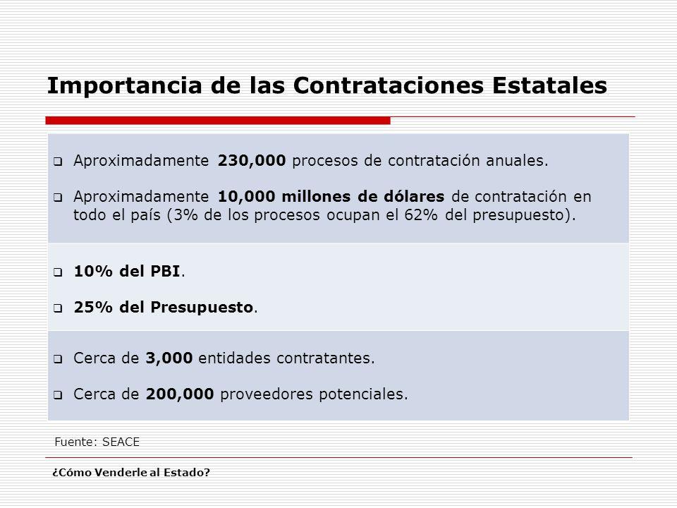 Importancia de las Contrataciones Estatales ¿Cómo Venderle al Estado? Aproximadamente 230,000 procesos de contratación anuales. Aproximadamente 10,000