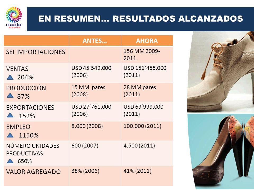 ANTES…AHORA SEI IMPORTACIONES 156 MM 2009- 2011 VENTAS 204% USD 45549.000 (2006) USD 151455.000 (2011) PRODUCCIÓN 87% 15 MM pares (2008) 28 MM pares (