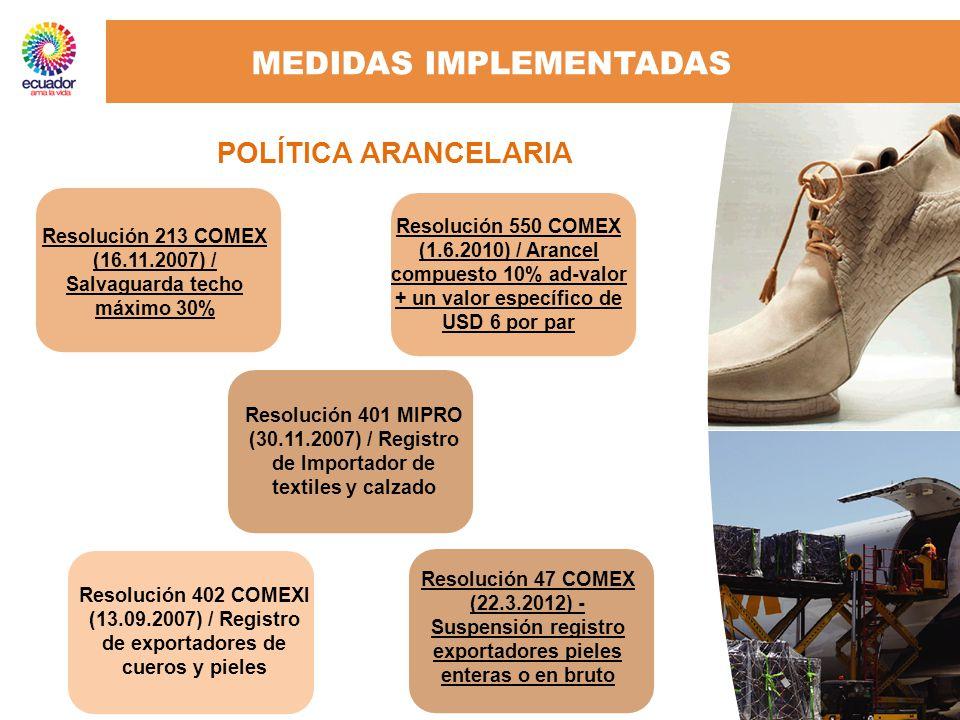 ATPDEA Reglamento 1063/2010, Sistema de Preferencias Generalizadas UE Decisión 416 de la CAN Decisión 417 de la CAN ACE 65 Ecuador- Chile ACE 59 CAN- MERCOSUR MEDIDAS IMPLEMENTADAS NORMAS DE ORÍGEN INCREMENTO DE CAPACIDADES DE EXPORTACIÓN