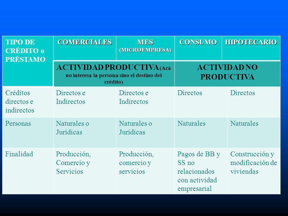 TIPO DE CRÉDITO o PRÉSTAMOCOMERCIALES MES (MICROEMPRESA) CONSUMOHIPOTECARIO ACTIVIDAD PRODUCTIVA (Acá no interesa la persona sino el destino del crédi