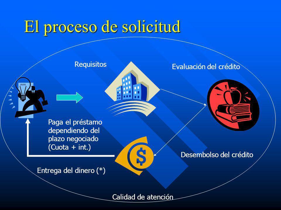 El proceso de solicitud Requisitos Evaluación del crédito Desembolso del crédito Entrega del dinero (*) Paga el préstamo dependiendo del plazo negocia