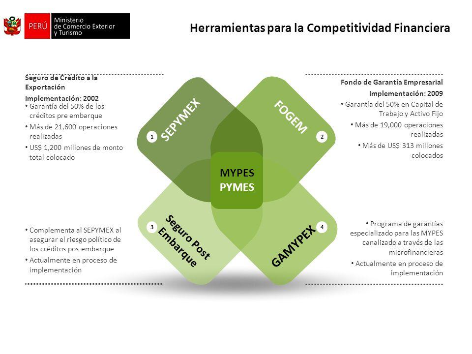 SEPYMEX FOGEM Seguro Post Embarque GAMYPEX MYPES PYMES Herramientas para la Competitividad Financiera 1 3 2 4 Seguro de Crédito a la Exportación Imple