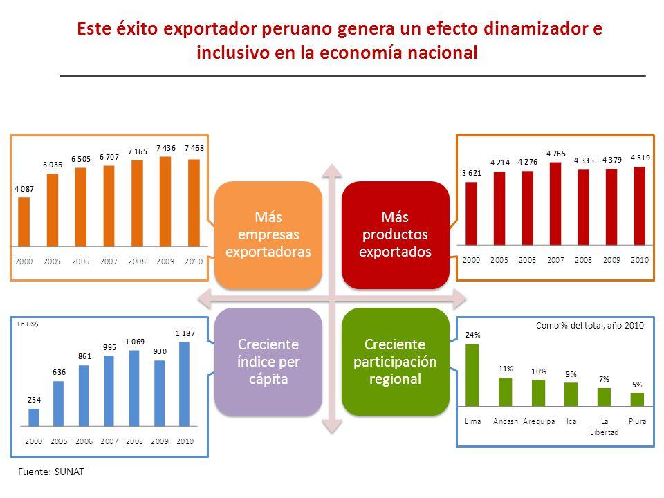 Más empresas exportadoras Más productos exportados Creciente índice per cápita Creciente participación regional Este éxito exportador peruano genera u