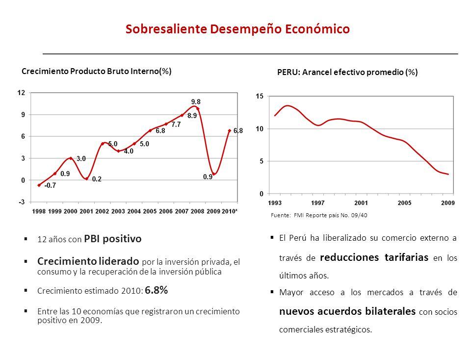 12 años con PBI positivo Crecimiento liderado por la inversión privada, el consumo y la recuperación de la inversión pública Crecimiento estimado 2010