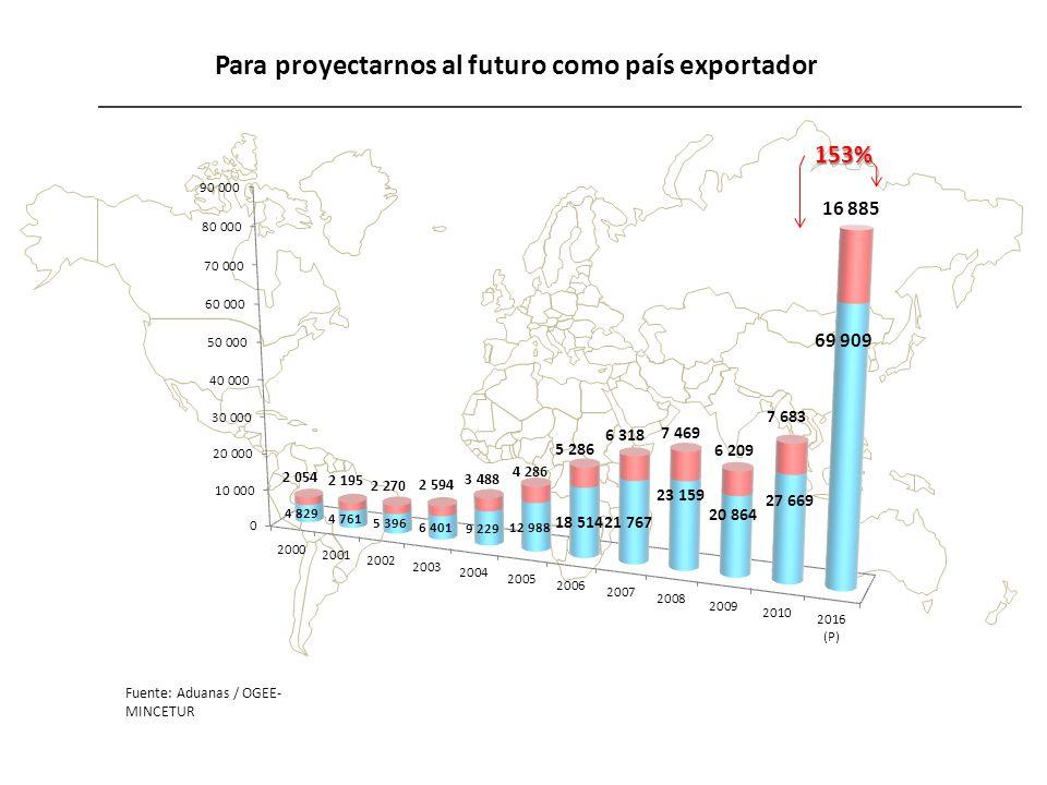 Para proyectarnos al futuro como país exportador Fuente: Aduanas / OGEE- MINCETUR153%