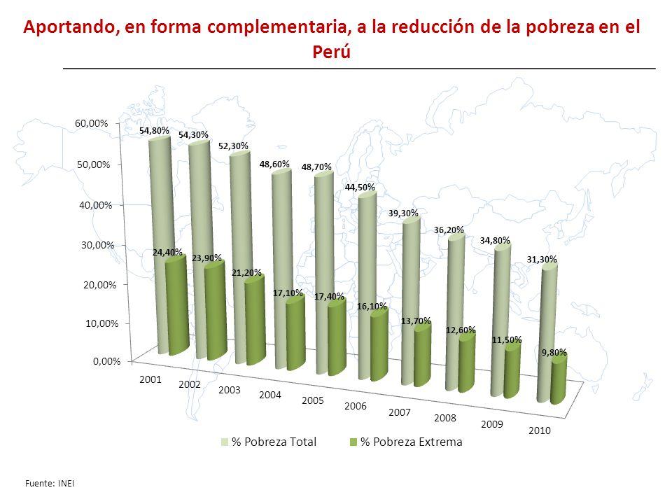 Aportando, en forma complementaria, a la reducción de la pobreza en el Perú Fuente: INEI