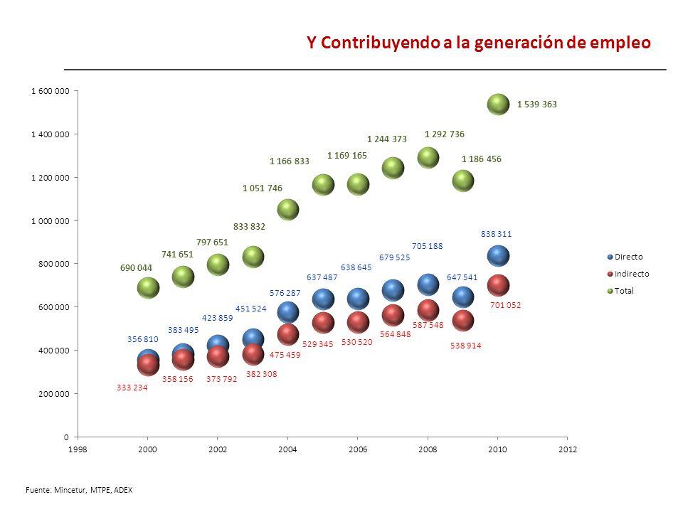 Y Contribuyendo a la generación de empleo Fuente: Mincetur, MTPE, ADEX
