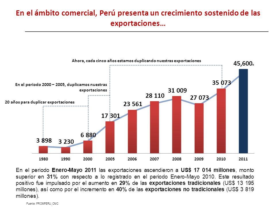 Fuente: PROMPERU, OMC 20 años para duplicar exportaciones En el periodo 2000 – 2005, duplicamos nuestras exportaciones Ahora, cada cinco años estamos