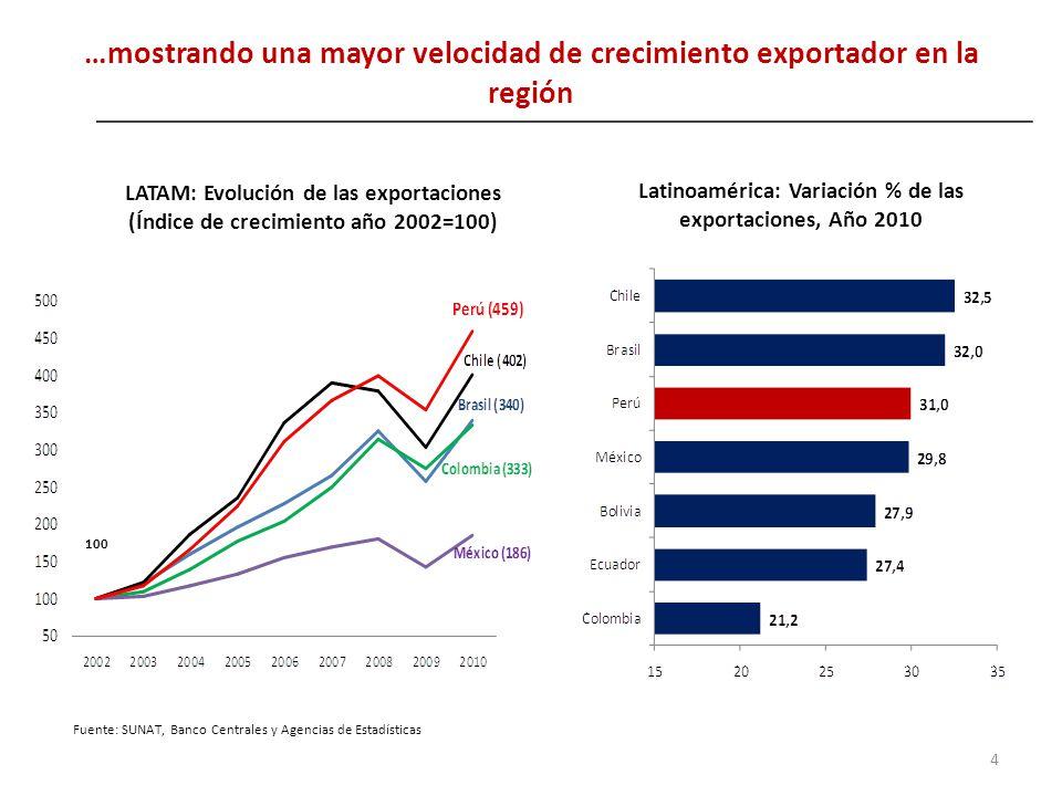 …mostrando una mayor velocidad de crecimiento exportador en la región 4 LATAM: Evolución de las exportaciones (Índice de crecimiento año 2002=100) Fue
