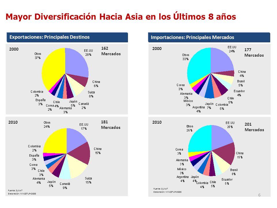 Mayor Diversificación Hacia Asia en los Últimos 8 años 6 Exportaciones: Principales Destinos Fuente: SUNAT Elaboración: MINCETUR-OGEE Fuente: SUNAT El