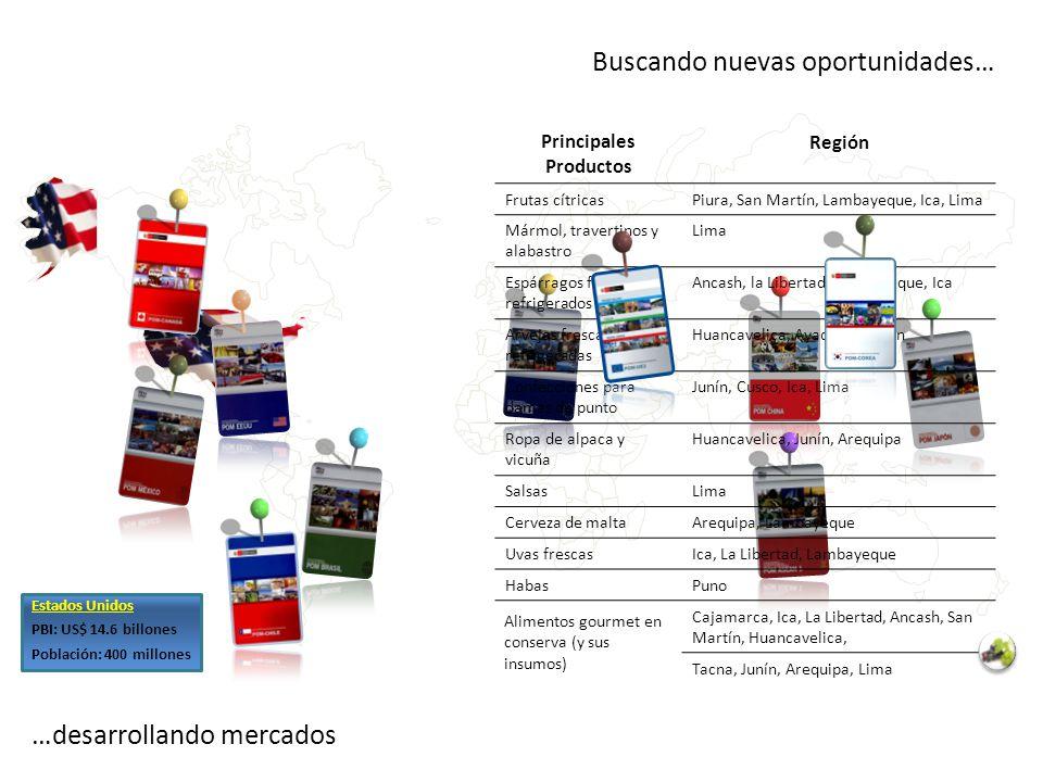 …desarrollando mercados Buscando nuevas oportunidades… Principales Productos Región Frutas cítricasPiura, San Martín, Lambayeque, Ica, Lima Mármol, tr