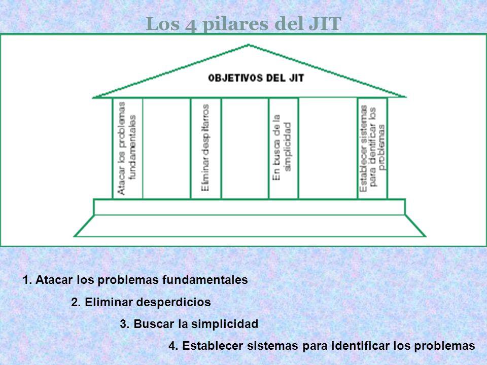 Los 4 pilares del JIT 1. Atacar los problemas fundamentales 2. Eliminar desperdicios 3. Buscar la simplicidad 4. Establecer sistemas para identificar