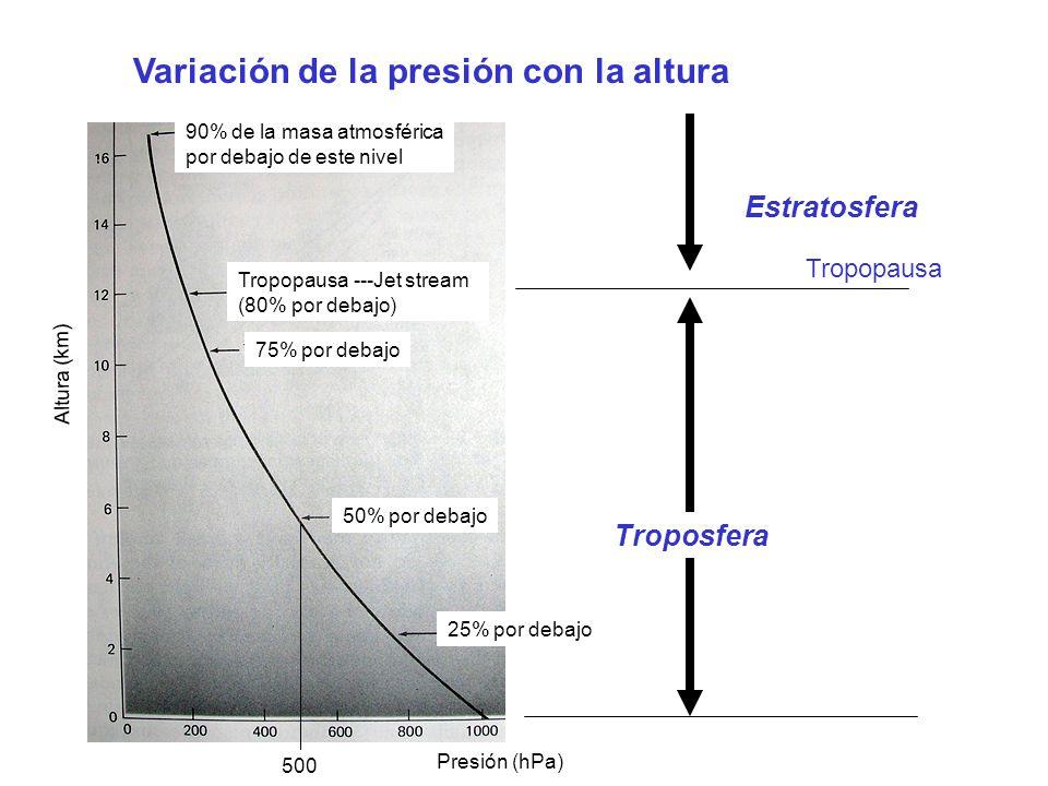 Troposfera Estratosfera Variación de la presión con la altura Presión (hPa) Altura (km) 90% de la masa atmosférica por debajo de este nivel 75% por de