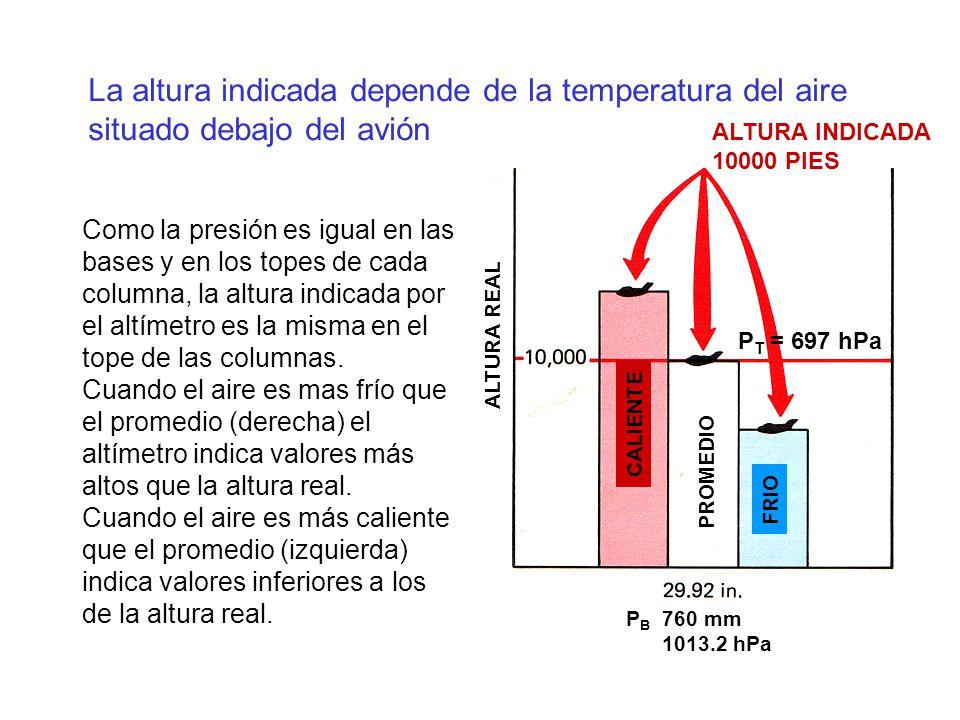 La altura indicada depende de la temperatura del aire situado debajo del avión ALTURA INDICADA 10000 PIES ALTURA REAL FRIO CALIENTE PROMEDIO P B 760 m