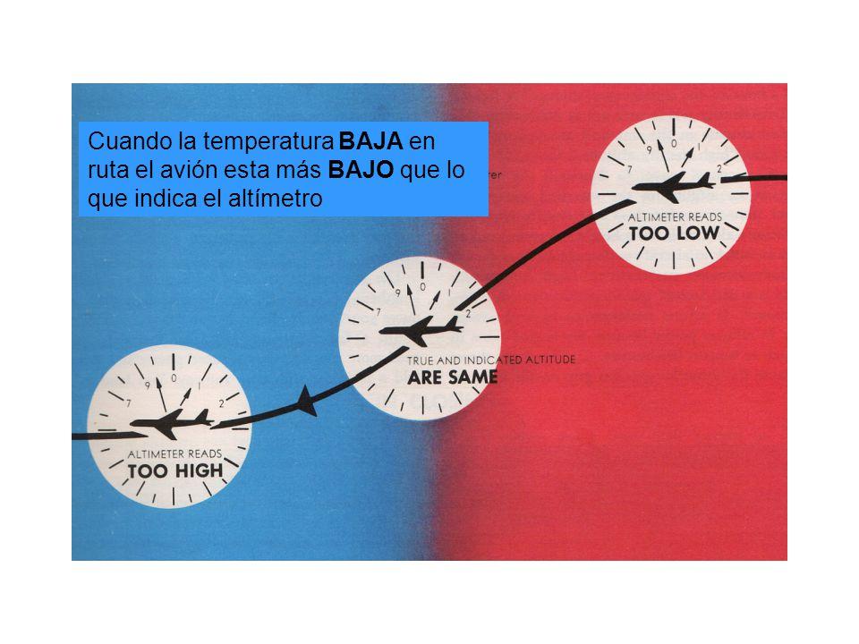 Cuando la temperatura BAJA en ruta el avión esta más BAJO que lo que indica el altímetro