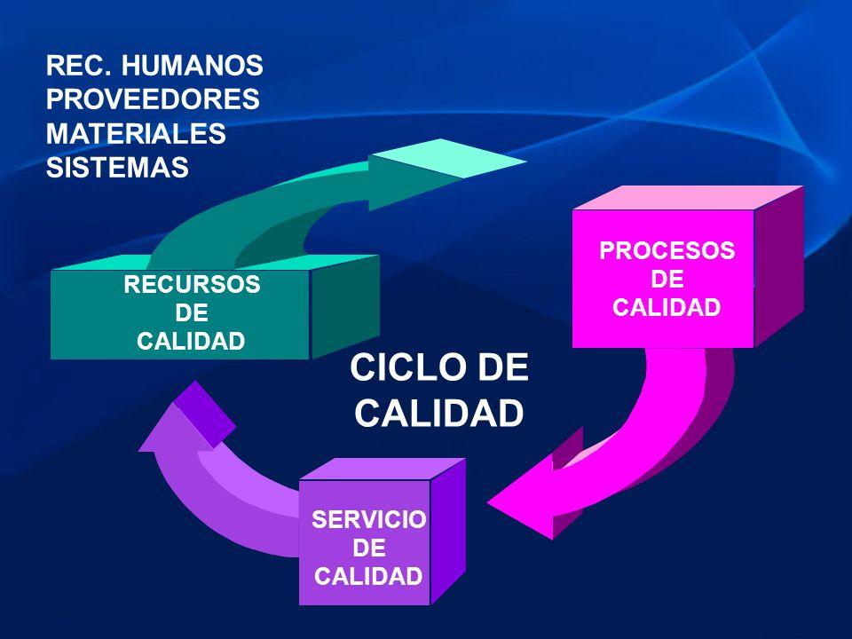 REC. HUMANOS PROVEEDORES MATERIALES SISTEMAS RECURSOS DE CALIDAD PROCESOS DE CALIDAD SERVICIO DE CALIDAD CICLO DE CALIDAD