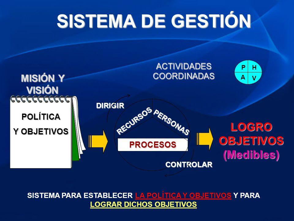 LOGRO OBJETIVOS (Medibles) PROCESOS RECURSOS PERSONAS DIRIGIR CONTROLAR POLÍTICA Y OBJETIVOS MISIÓN Y VISIÓN ACTIVIDADES COORDINADAS P V H A SISTEMA P