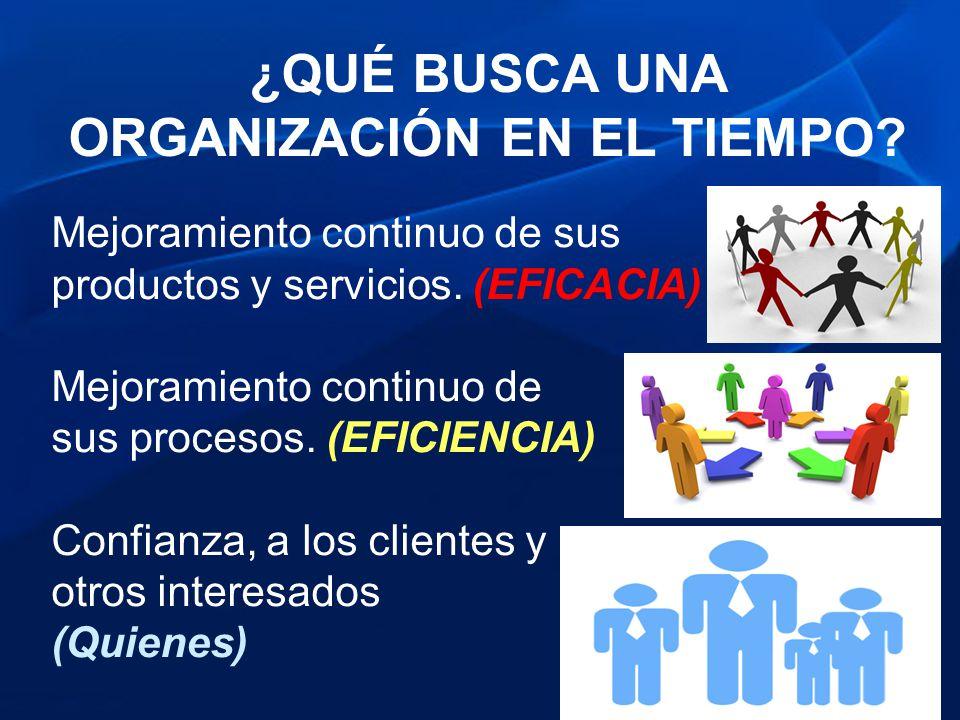 ¿QUÉ BUSCA UNA ORGANIZACIÓN EN EL TIEMPO? Mejoramiento continuo de sus productos y servicios. (EFICACIA) Mejoramiento continuo de sus procesos. (EFICI
