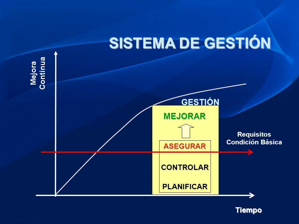 SISTEMA DE GESTIÓN GESTIÓNMEJORARASEGURARCONTROLAR PLANIFICAR Mejora Continua Tiempo Requisitos Condición Básica