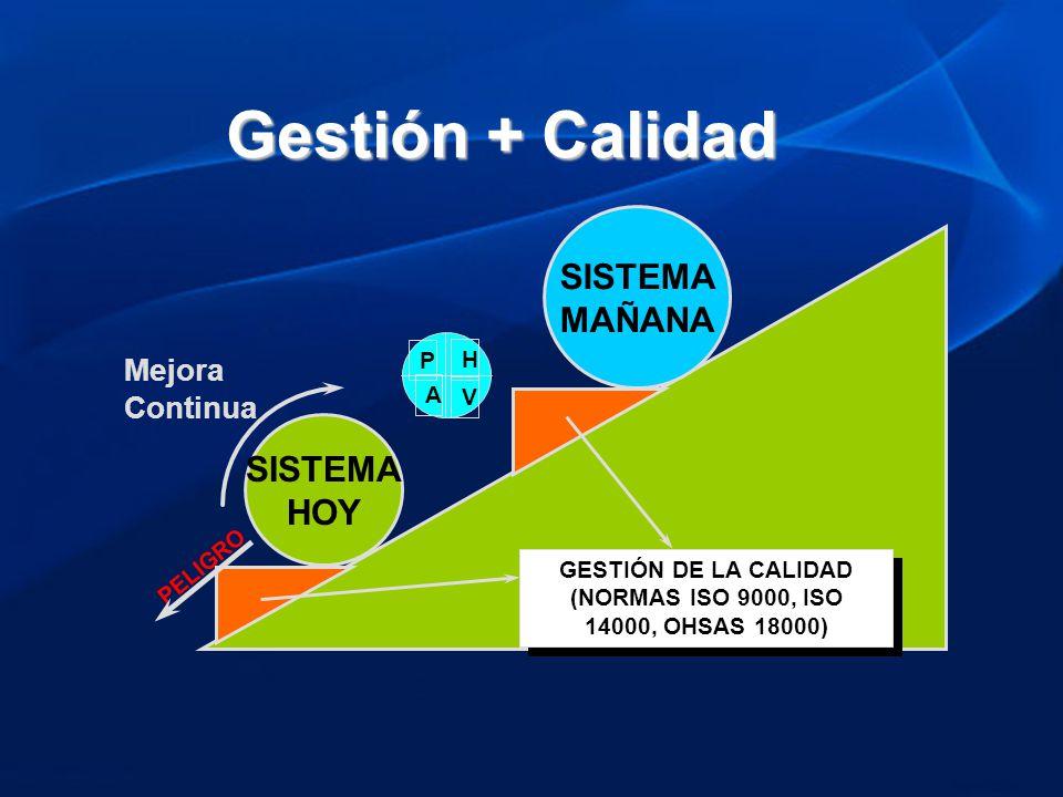 SISTEMA HOY Mejora Continua SISTEMA MAÑANA GESTIÓN DE LA CALIDAD (NORMAS ISO 9000, ISO 14000, OHSAS 18000) PELIGRO V H A P Gestión + Calidad