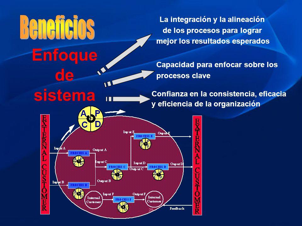29 Enfoque de sistema La integración y la alineación de los procesos para lograr mejor los resultados esperados Capacidad para enfocar sobre los proce