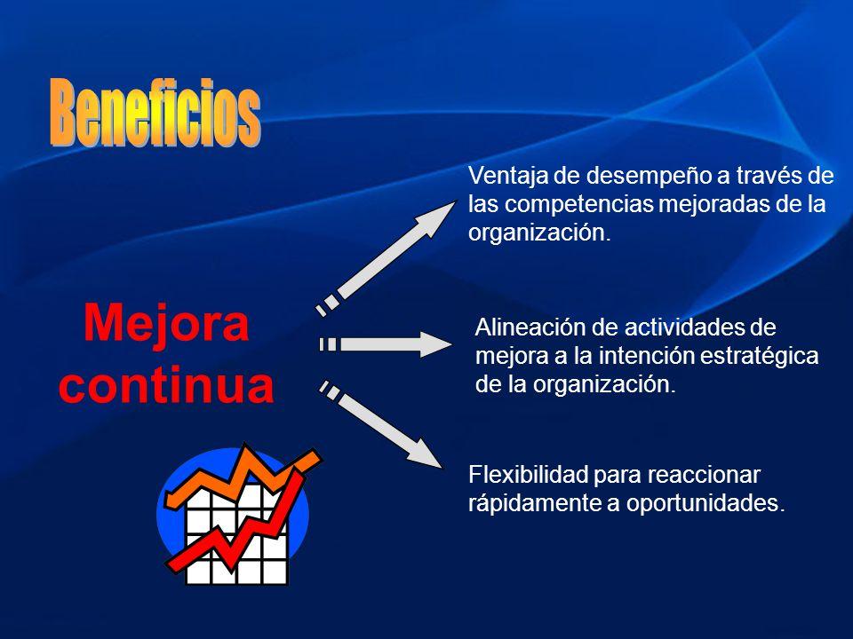 Mejora continua Ventaja de desempeño a través de las competencias mejoradas de la organización. Alineación de actividades de mejora a la intención est