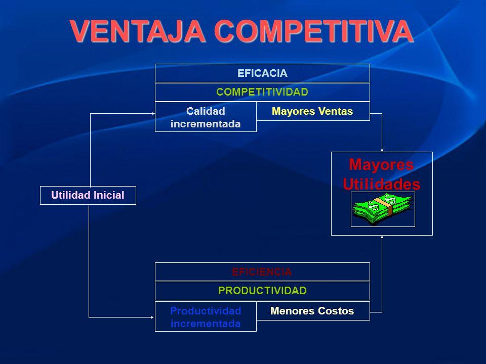 EFICACIA COMPETITIVIDAD Calidad incrementada Mayores Ventas Mayores Utilidades Menores Costos Productividad incrementada PRODUCTIVIDAD EFICIENCIA Util