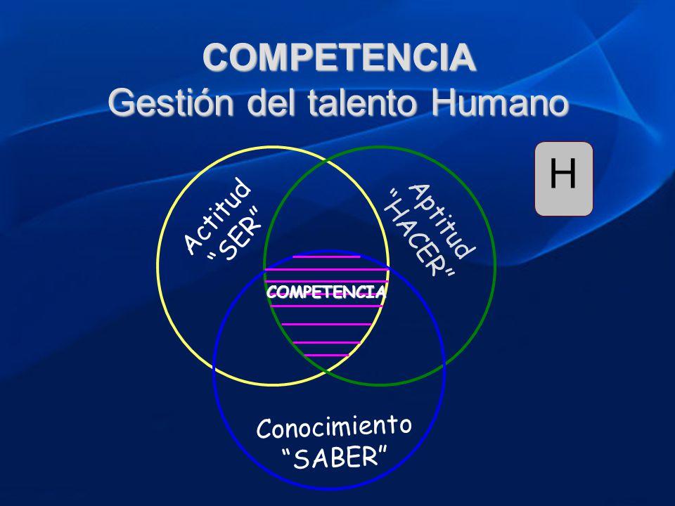 Actitud SER Aptitud HACER Conocimiento SABER COMPETENCIA COMPETENCIA Gestión del talento Humano H