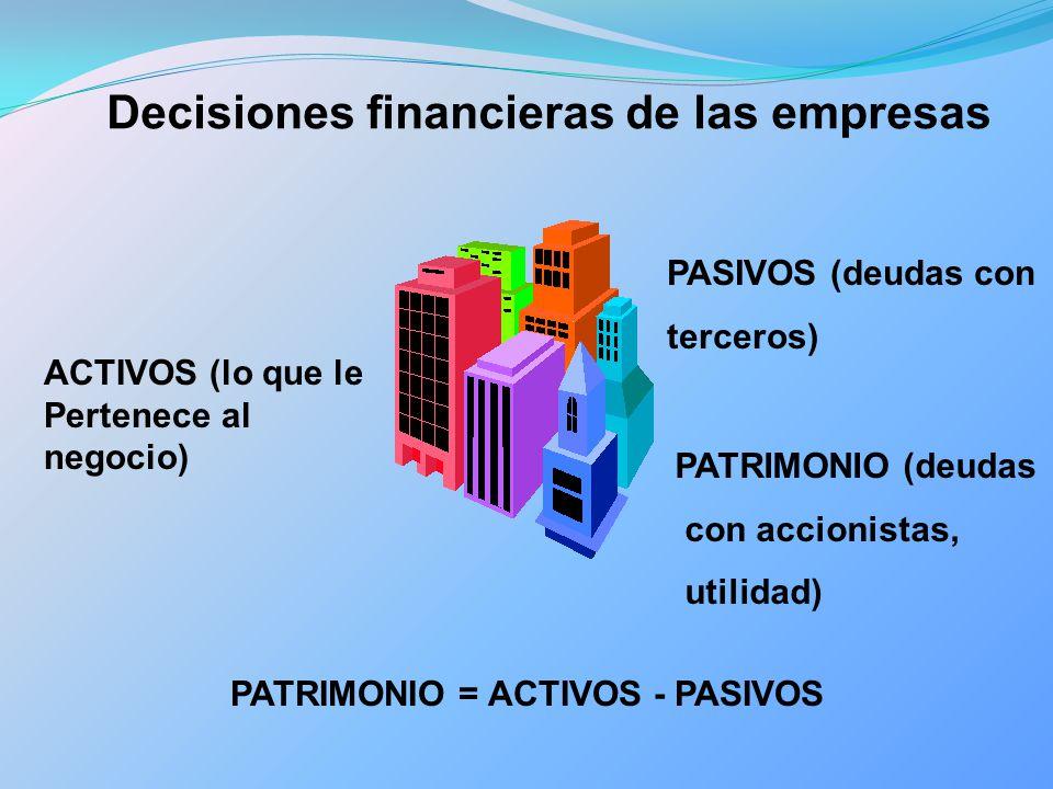 Decisiones financieras de las empresas ACTIVOS (lo que le Pertenece al negocio) PASIVOS (deudas con terceros) PATRIMONIO = ACTIVOS - PASIVOS PATRIMONI