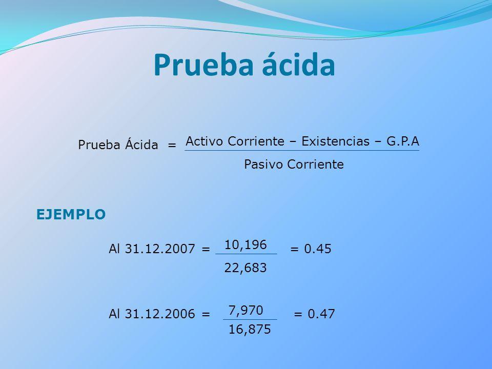 Prueba ácida Prueba Ácida = Activo Corriente – Existencias – G.P.A Pasivo Corriente EJEMPLO Al 31.12.2007 = 10,196 22,683 Al 31.12.2006 = 7,970 16,875