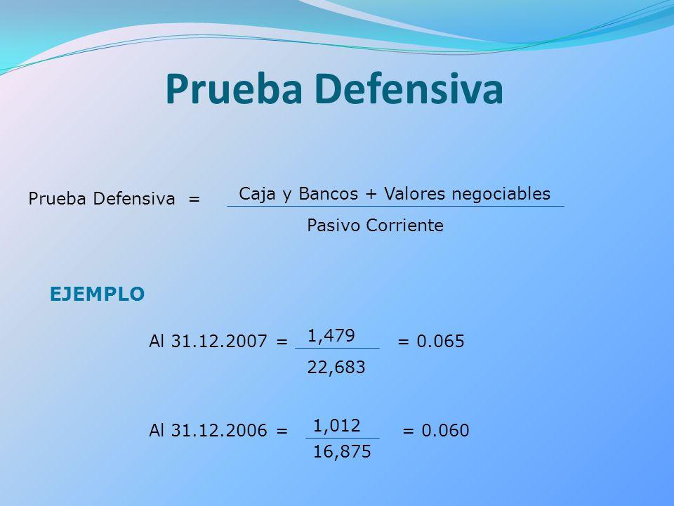 Prueba Defensiva Prueba Defensiva = Caja y Bancos + Valores negociables Pasivo Corriente EJEMPLO Al 31.12.2007 = 1,479 22,683 Al 31.12.2006 = 1,012 16