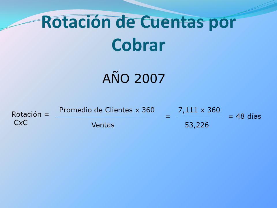 Rotación de Cuentas por Cobrar Rotación = CxC Promedio de Clientes x 360 Ventas = 7,111 x 360 53,226 = 48 días AÑO 2007