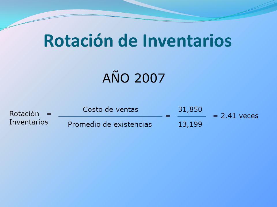 Rotación = Inventarios Costo de ventas Promedio de existencias = 31,850 13,199 = 2.41 veces Rotación de Inventarios AÑO 2007
