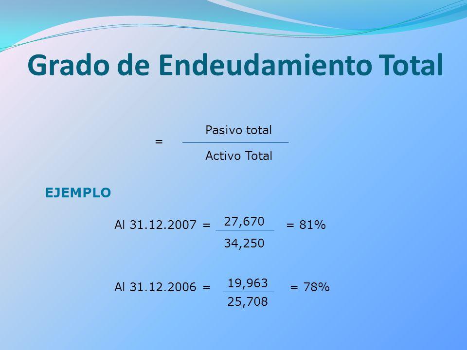 = Pasivo total Activo Total EJEMPLO Al 31.12.2007 = 27,670 34,250 Al 31.12.2006 = 19,963 25,708 = 81% = 78%