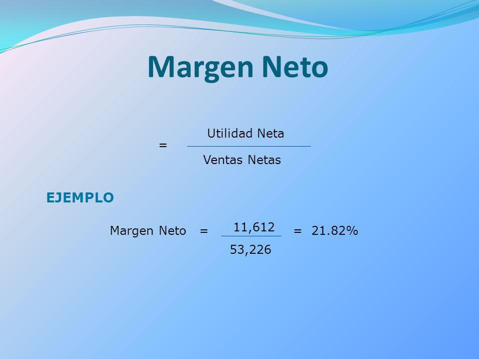 = Utilidad Neta Ventas Netas EJEMPLO Margen Neto = 11,612 53,226 = 21.82% Margen Neto