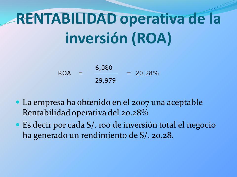 RENTABILIDAD operativa de la inversión (ROA) La empresa ha obtenido en el 2007 una aceptable Rentabilidad operativa del 20.28% Es decir por cada S/. 1