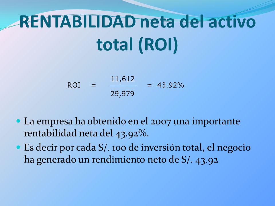 RENTABILIDAD neta del activo total (ROI) La empresa ha obtenido en el 2007 una importante rentabilidad neta del 43.92%. Es decir por cada S/. 100 de i