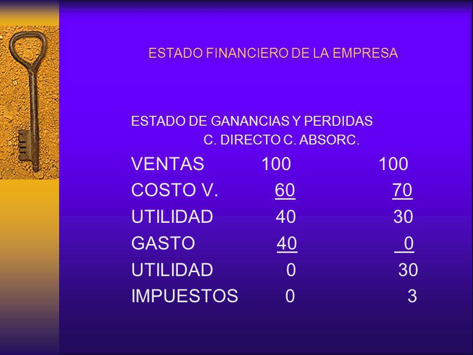 ESTADO FINANCIERO DE LA EMPRESA ESTADO DE GANANCIAS Y PERDIDAS C. DIRECTO C. ABSORC. VENTAS 100 100 COSTO V. 60 70 UTILIDAD 40 30 GASTO 40 0 UTILIDAD