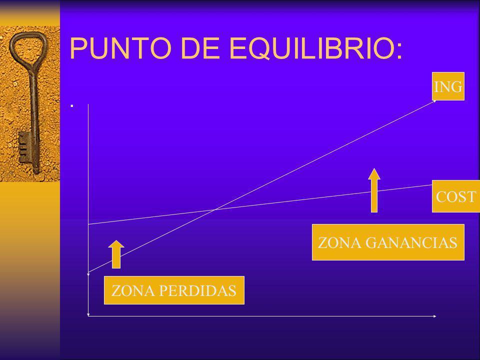 PUNTO DE EQUILIBRIO:. ZONA GANANCIAS ZONA PERDIDAS ING COST