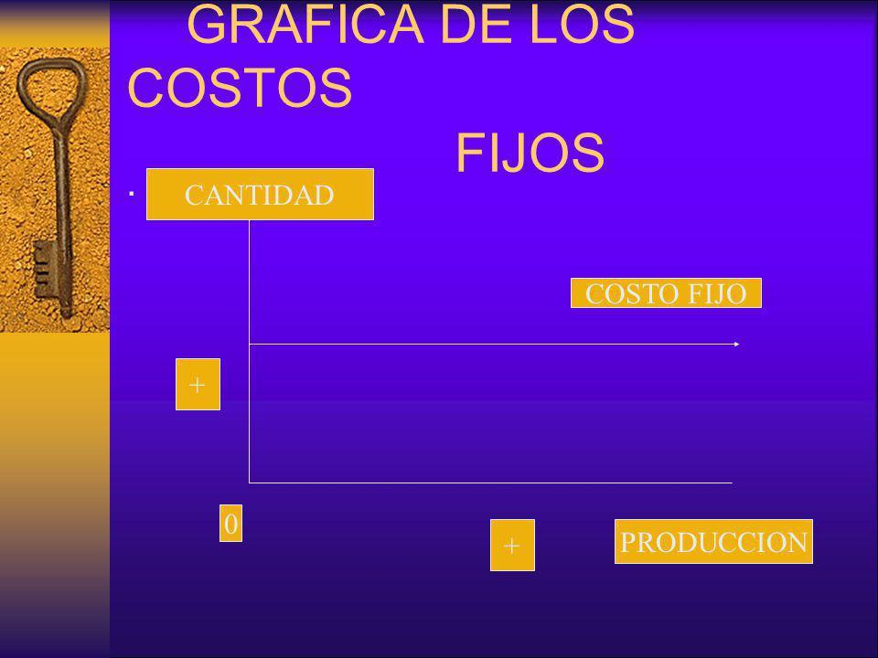 GRAFICA DE LOS COSTOS FIJOS. CANTIDAD PRODUCCION 0 + + COSTO FIJO