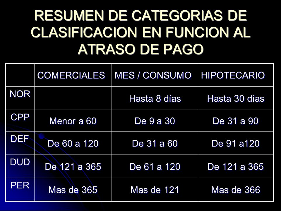 RESUMEN DE CATEGORIAS DE CLASIFICACION EN FUNCION AL ATRASO DE PAGO COMERCIALES MES / CONSUMO HIPOTECARIO NOR Hasta 8 días Hasta 30 días CPP Menor a 6