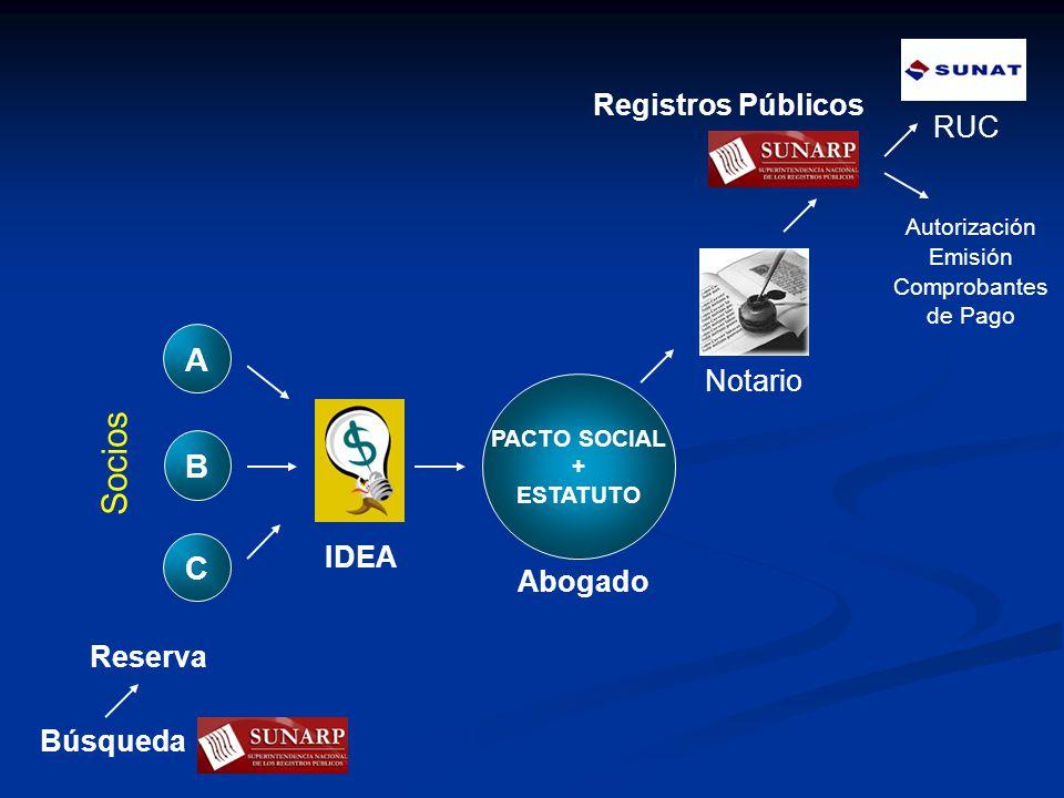 B C A IDEA PACTO SOCIAL + ESTATUTO Notario Registros Públicos RUC Abogado Socios Autorización Emisión Comprobantes de Pago Reserva Búsqueda