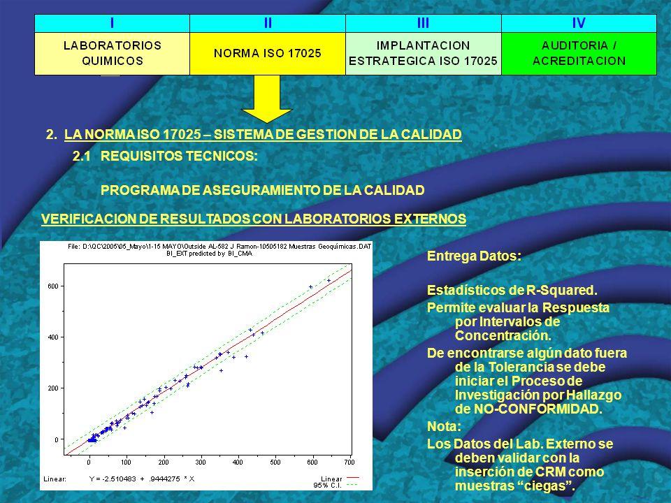 2. LA NORMA ISO 17025 – SISTEMA DE GESTION DE LA CALIDAD 2.1 REQUISITOS TECNICOS: PROGRAMA DE ASEGURAMIENTO DE LA CALIDAD VERIFICACION DE RESULTADOS C