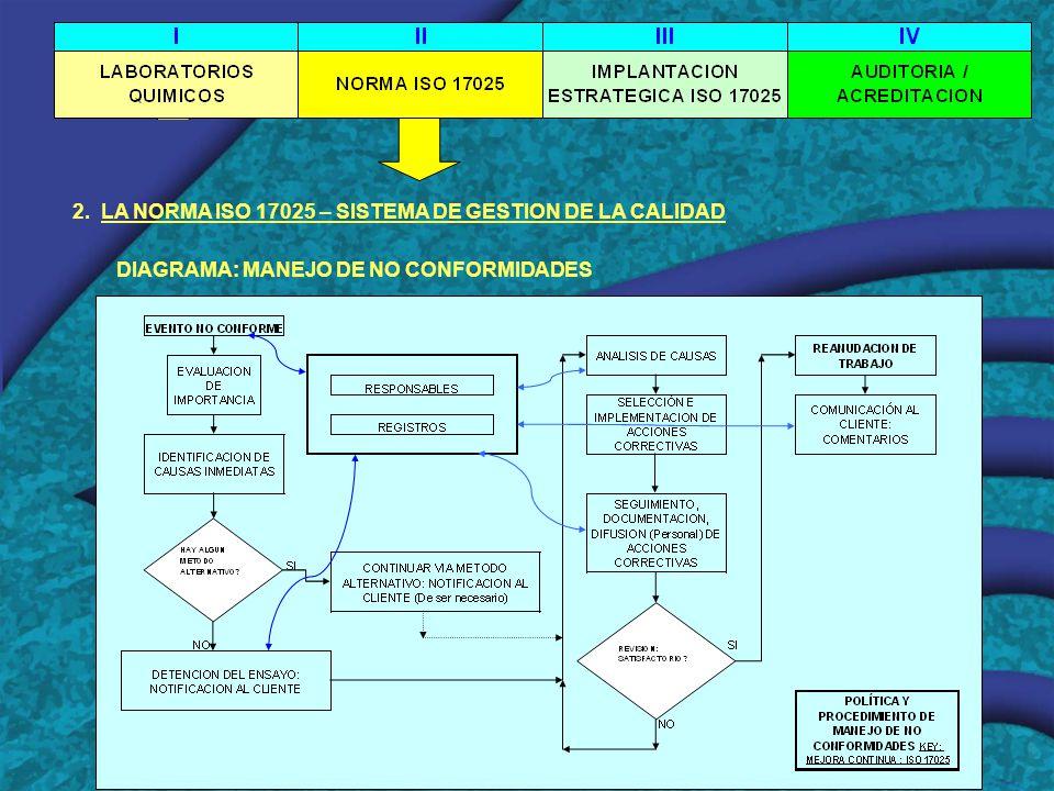 2. LA NORMA ISO 17025 – SISTEMA DE GESTION DE LA CALIDAD DIAGRAMA: MANEJO DE NO CONFORMIDADES