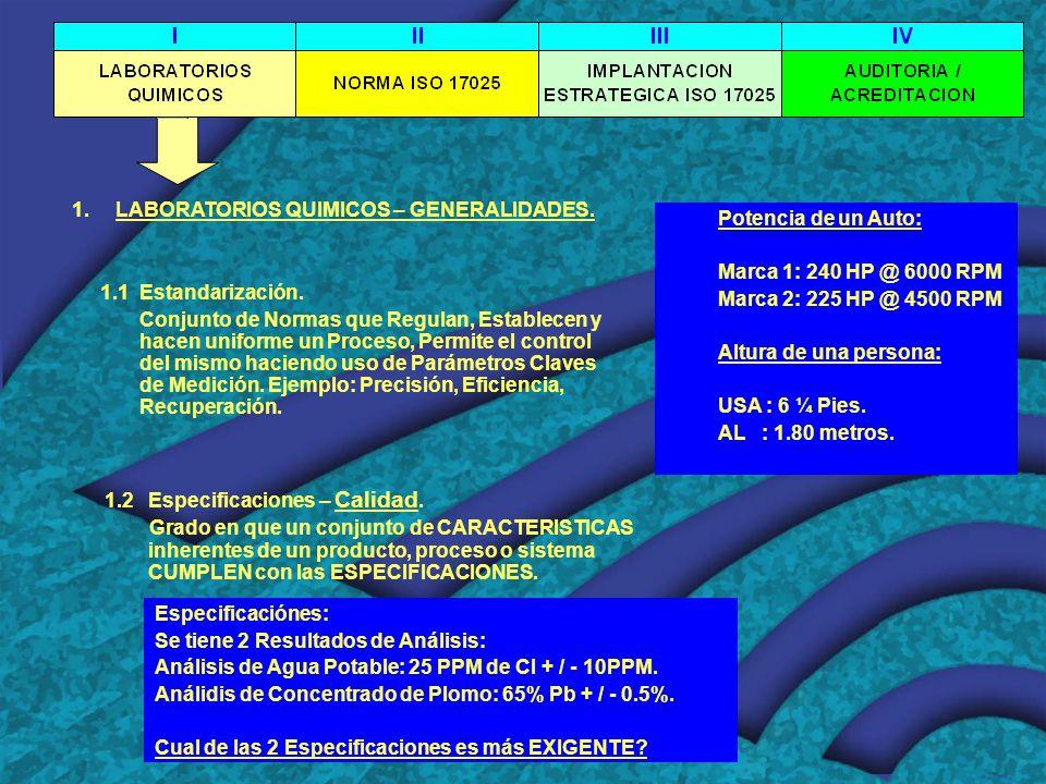 1.LABORATORIOS QUIMICOS – GENERALIDADES.1.1Estandarización.