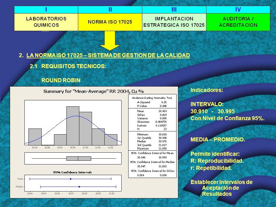 2. LA NORMA ISO 17025 – SISTEMA DE GESTION DE LA CALIDAD 2.1 REQUISITOS TECNICOS: ROUND ROBIN Indicadores: INTERVALO: 30.910 - 30.995 Con Nivel de Con